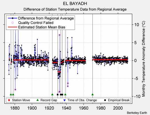 EL BAYADH difference from regional expectation