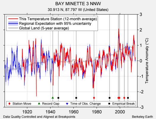 BAY MINETTE 3 NNW comparison to regional expectation