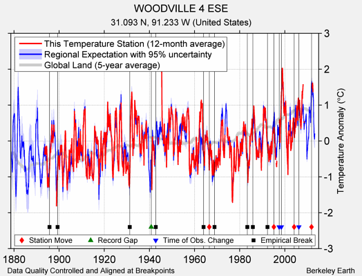 WOODVILLE 4 ESE comparison to regional expectation