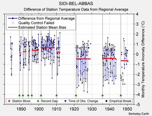SIDI-BEL-ABBAS difference from regional expectation