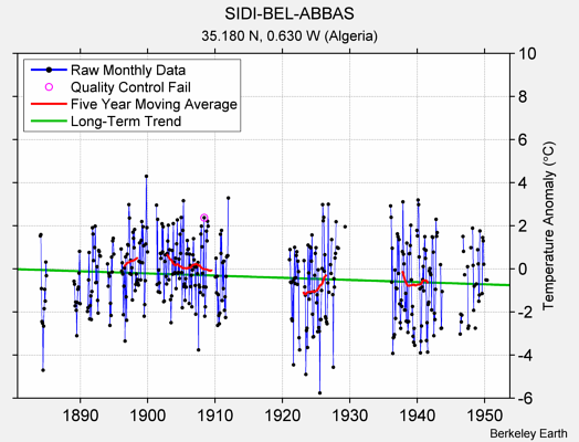 SIDI-BEL-ABBAS Raw Mean Temperature