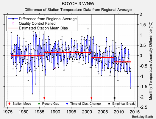 BOYCE 3 WNW difference from regional expectation