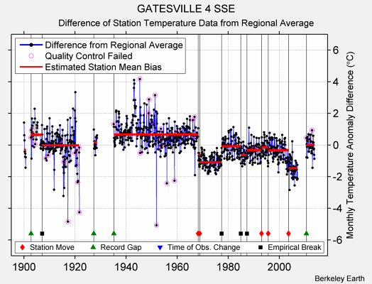 GATESVILLE 4 SSE difference from regional expectation
