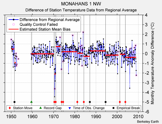MONAHANS 1 NW difference from regional expectation