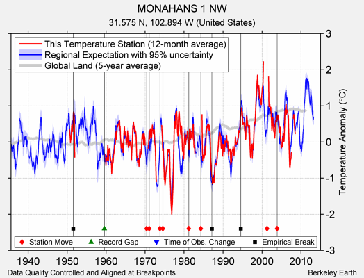 MONAHANS 1 NW comparison to regional expectation