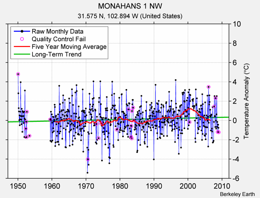MONAHANS 1 NW Raw Mean Temperature