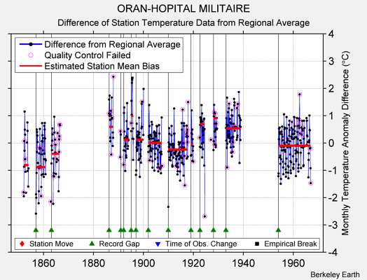 ORAN-HOPITAL MILITAIRE difference from regional expectation