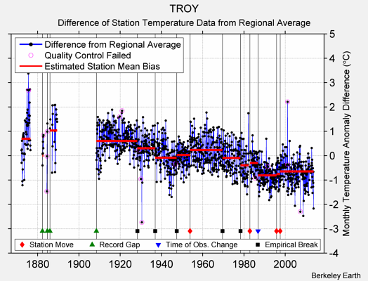 TROY difference from regional expectation