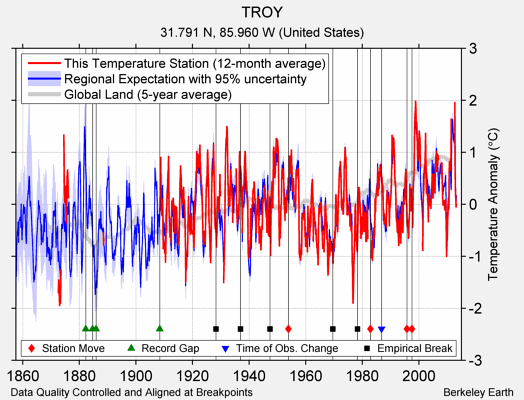 TROY comparison to regional expectation