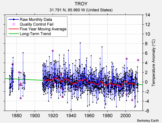 TROY Raw Mean Temperature