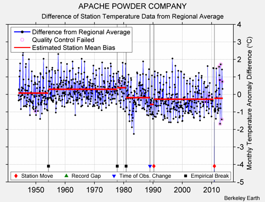 APACHE POWDER COMPANY difference from regional expectation
