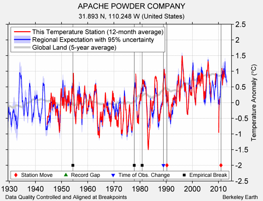 APACHE POWDER COMPANY comparison to regional expectation