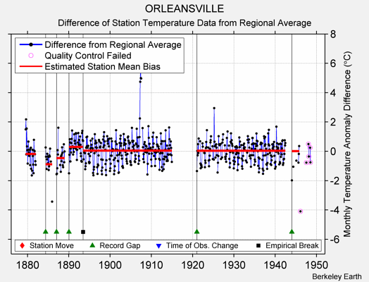 ORLEANSVILLE difference from regional expectation