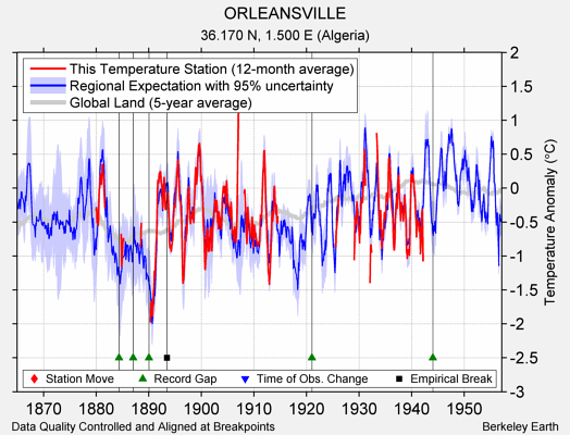 ORLEANSVILLE comparison to regional expectation