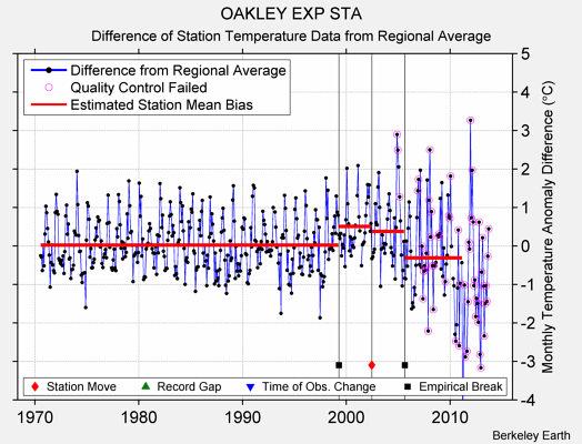 OAKLEY EXP STA difference from regional expectation