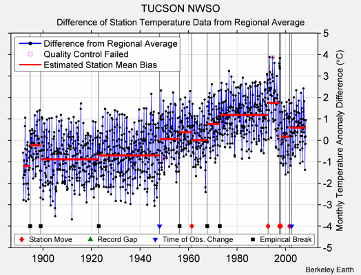 TUCSON NWSO difference from regional expectation