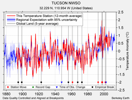 TUCSON NWSO comparison to regional expectation