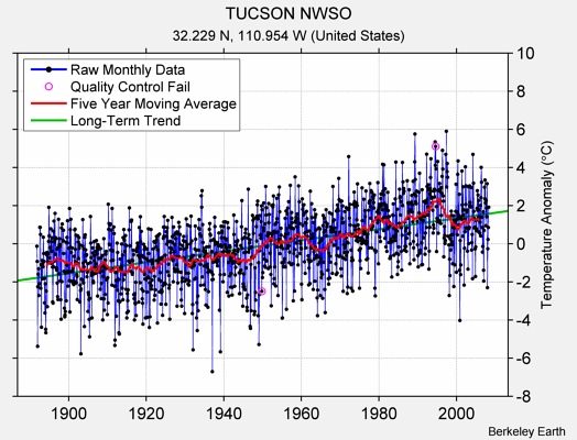 TUCSON NWSO Raw Mean Temperature