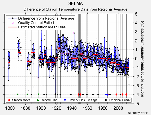 SELMA difference from regional expectation