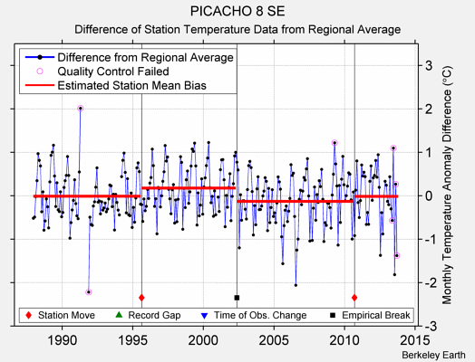PICACHO 8 SE difference from regional expectation