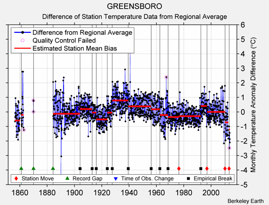 GREENSBORO difference from regional expectation