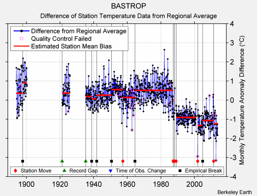 BASTROP difference from regional expectation