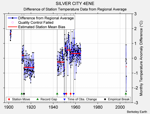 SILVER CITY 4ENE difference from regional expectation