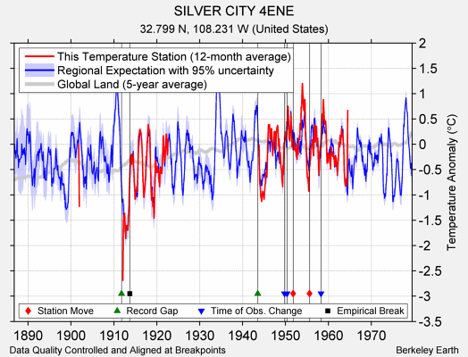 SILVER CITY 4ENE comparison to regional expectation