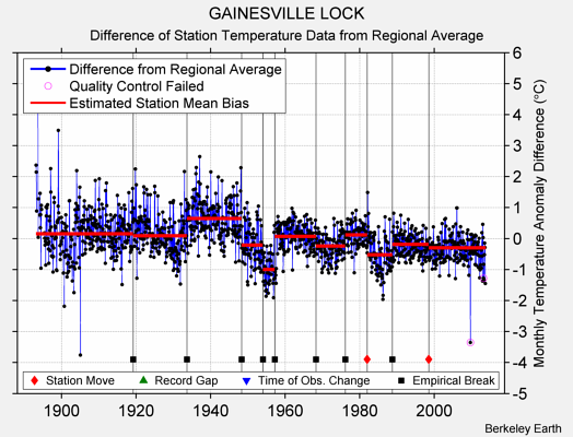 GAINESVILLE LOCK difference from regional expectation