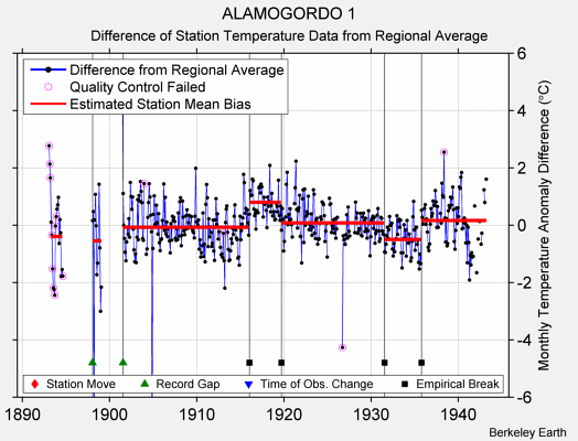 ALAMOGORDO 1 difference from regional expectation