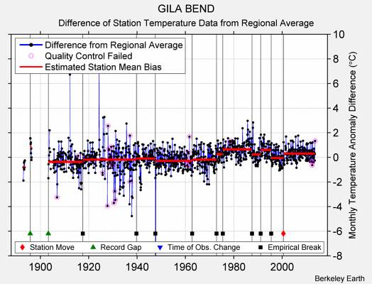 GILA BEND difference from regional expectation