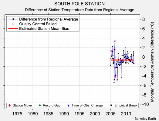 SOUTH POLE STATION difference from regional expectation