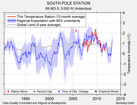 SOUTH POLE STATION comparison to regional expectation