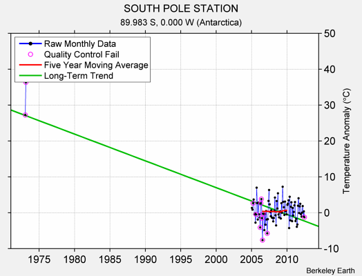 SOUTH POLE STATION Raw Mean Temperature