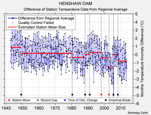 HENSHAW DAM difference from regional expectation