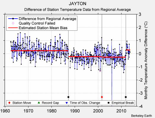 JAYTON difference from regional expectation
