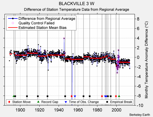 BLACKVILLE 3 W difference from regional expectation