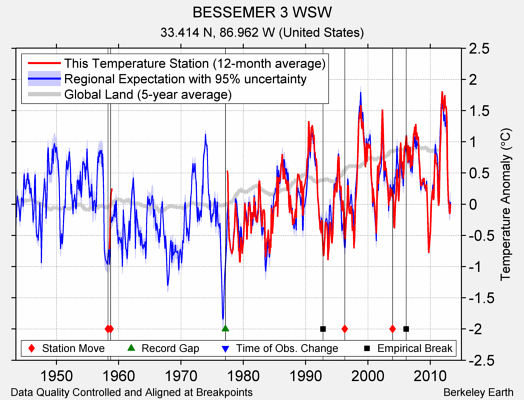 BESSEMER 3 WSW comparison to regional expectation