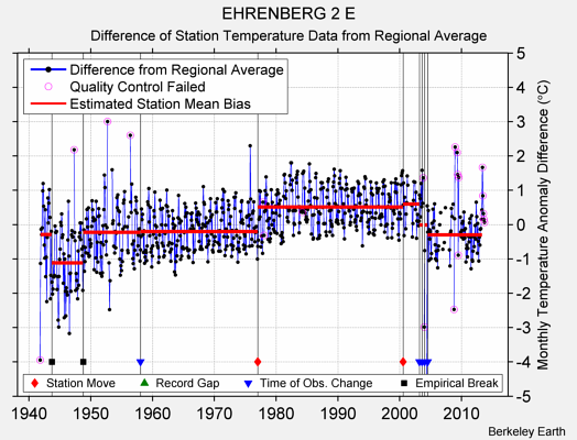 EHRENBERG 2 E difference from regional expectation