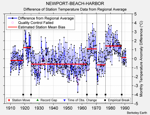 NEWPORT-BEACH-HARBOR difference from regional expectation