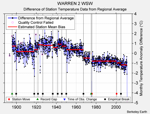 WARREN 2 WSW difference from regional expectation