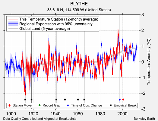 BLYTHE comparison to regional expectation