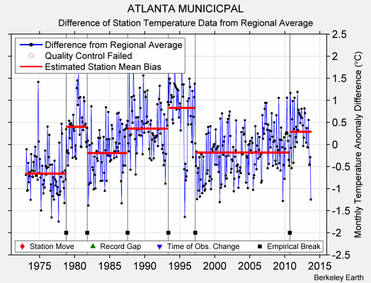 ATLANTA MUNICICPAL difference from regional expectation