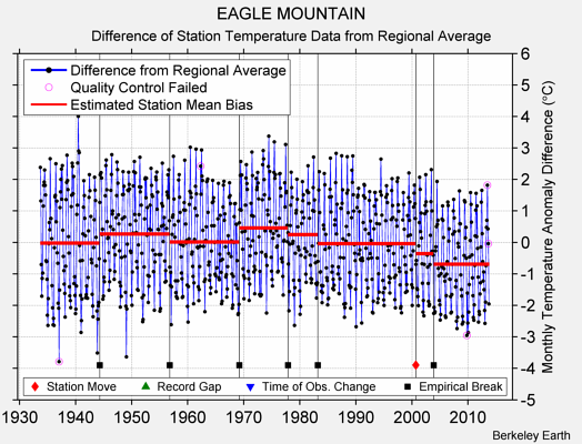 EAGLE MOUNTAIN difference from regional expectation