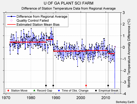 U OF GA PLANT SCI FARM difference from regional expectation