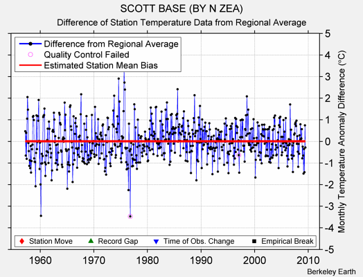 SCOTT BASE (BY N ZEA) difference from regional expectation