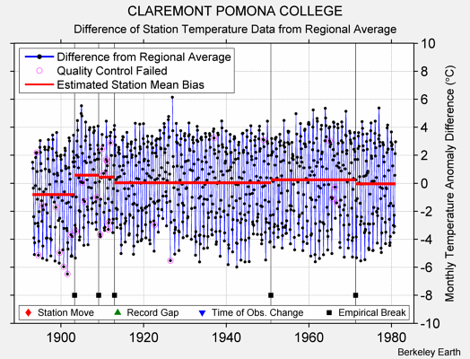 CLAREMONT POMONA COLLEGE difference from regional expectation