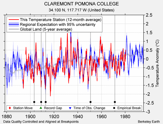 CLAREMONT POMONA COLLEGE comparison to regional expectation