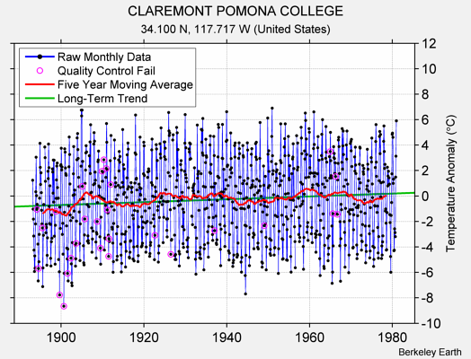 CLAREMONT POMONA COLLEGE Raw Mean Temperature