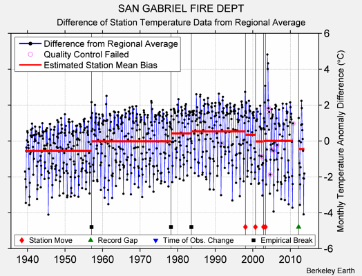 SAN GABRIEL FIRE DEPT difference from regional expectation